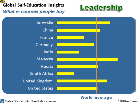 Education Markets: SELF-IMPROVEMENT - Global Self-Education Insights (GSEI)