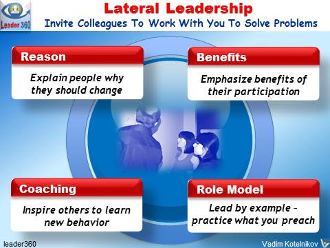 Lateral Leadrship, horizontal leadershipship, informal leadership, leading peers, problem solving