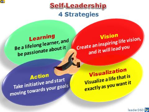 Self-Leadership: 4 Strategies - Vision, Visualization, Action, Learning, Leading Yourself